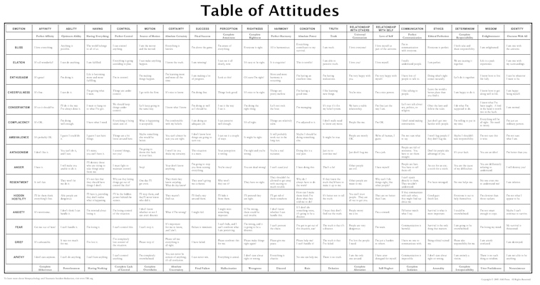 Table of Attitudes